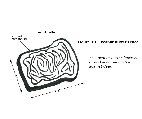 diagram - Peanut Butter Fence